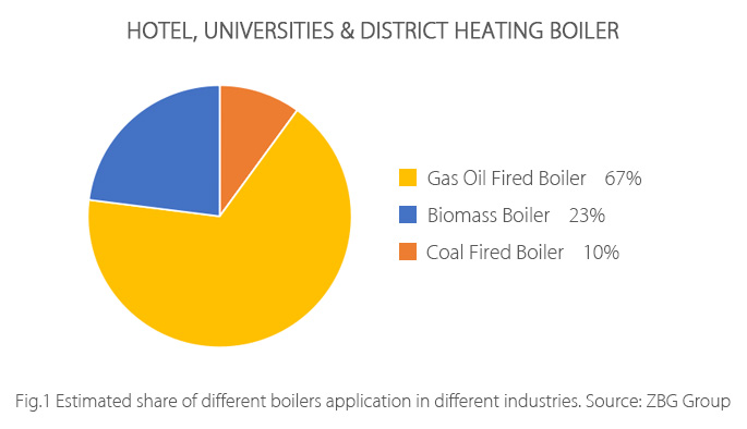 Hotel,-Universities-&-District-Heating-Boiler-拷贝.jpg