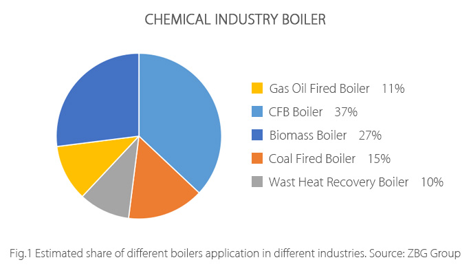 Chemical-Industry-Boiler.jpg