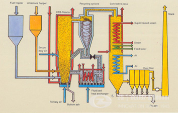 circulating fluidized bed boiler combustion system biomass renewable energy biomass renewable energy biomass renewable energy biomass renewable energy