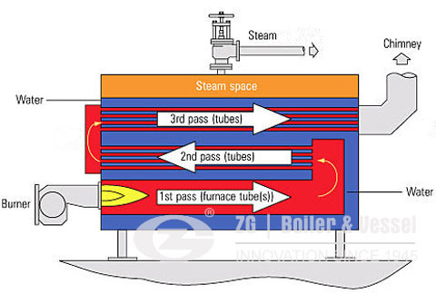 smoke tube boiler,water tube boiler,fire tube boiler,d type boiler ...