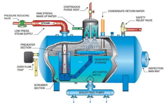 Steam Boiler or Steam Generator-ZBG Boiler