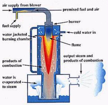 Commercial & Industrial Boiler Types