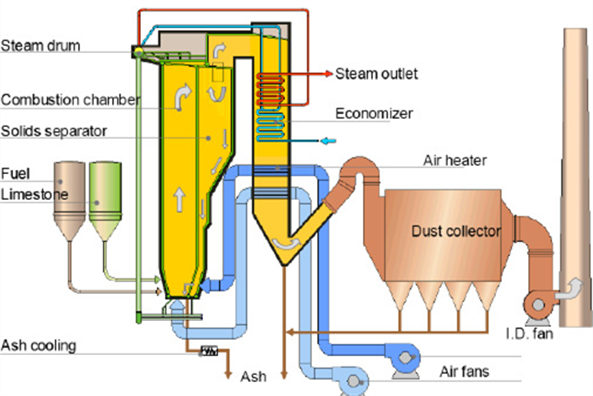 How To Process CFB Boiler Furnace Drying, 130 ton CFB Boiler furnace ...