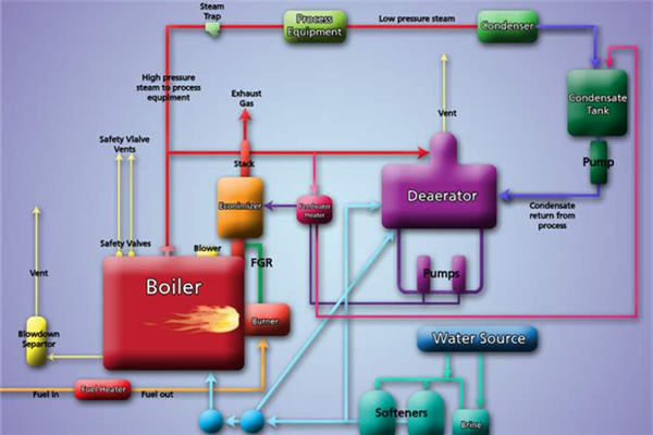 What Problems Will Arise In Boiler Systems-ZBG Boiler