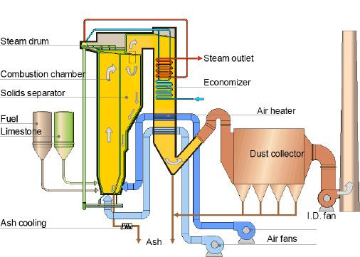 Water Tube CFB Boiler Components, CFB boiler manufacturer, CFB ...